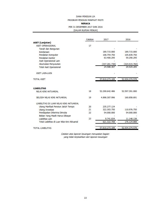 Laporan Keuangan Dana Pensiun Tahun 2017