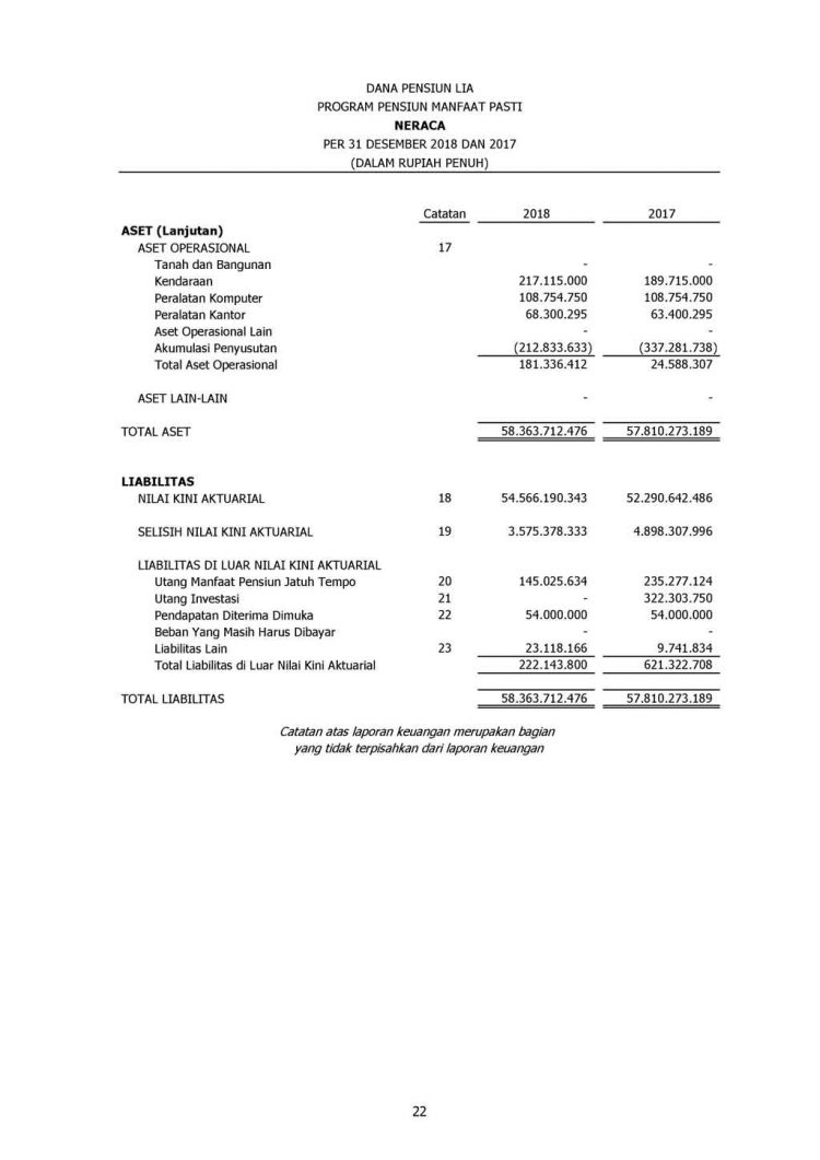 Laporan Keuangan Tahun 2018